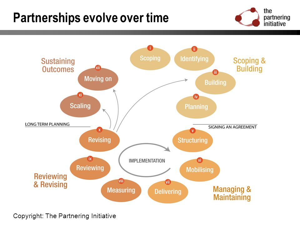 Partnerships evolve over time