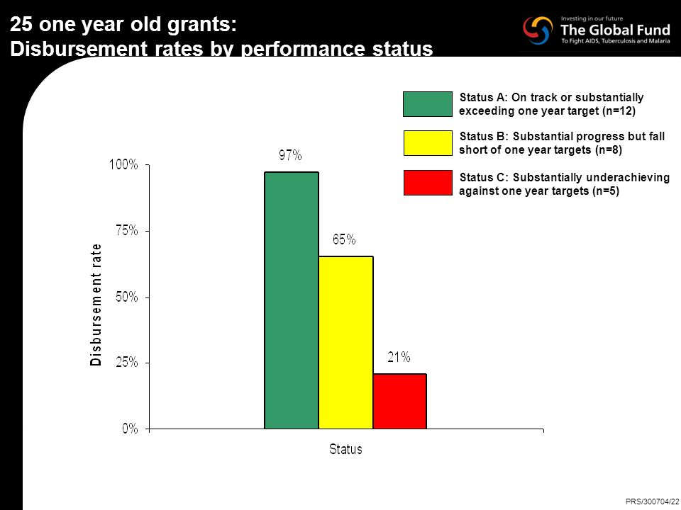 25 one year old grants: Disbursement rates by performance status