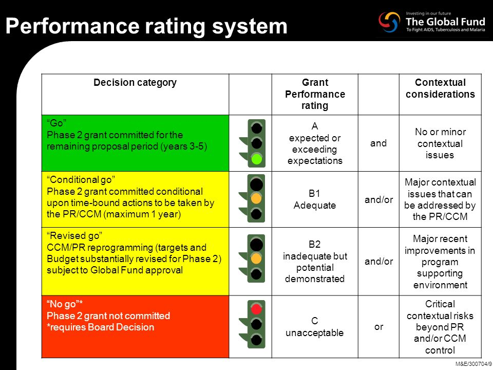 Performance rating system