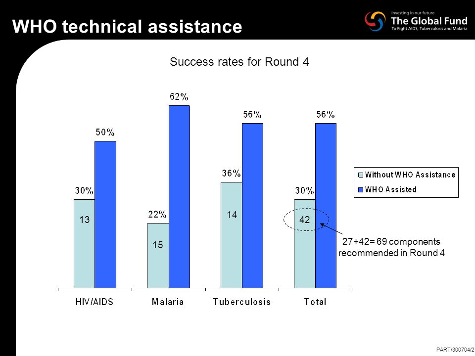 WHO technical assistance