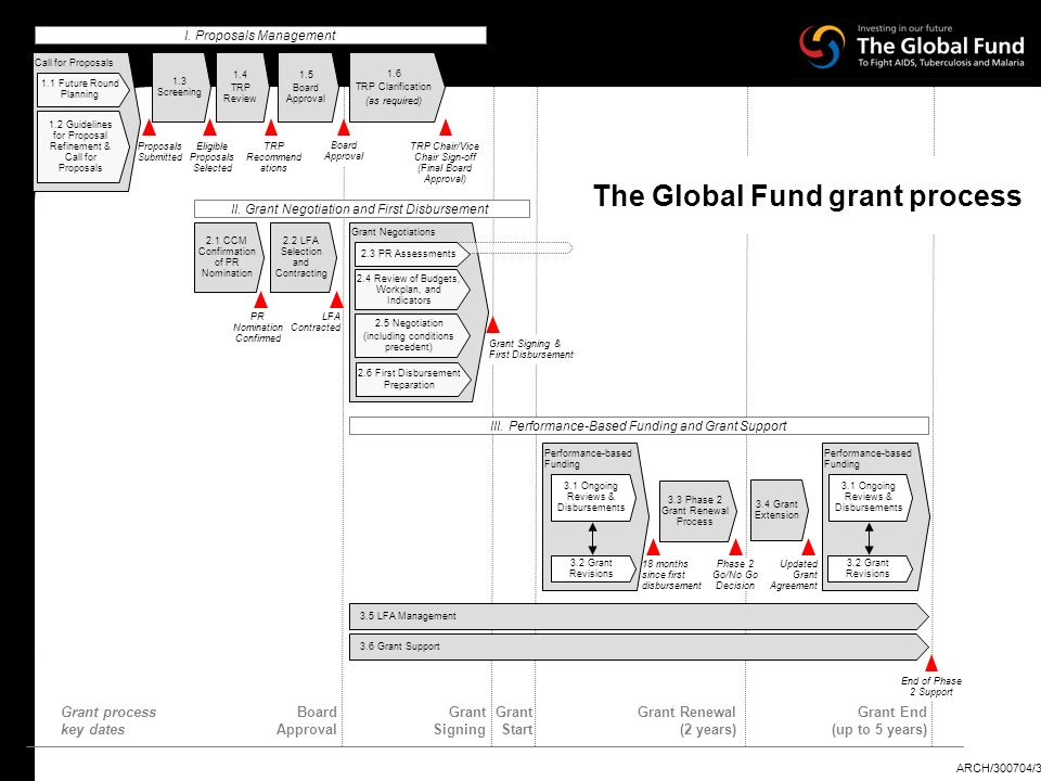 The Global Fund grant process