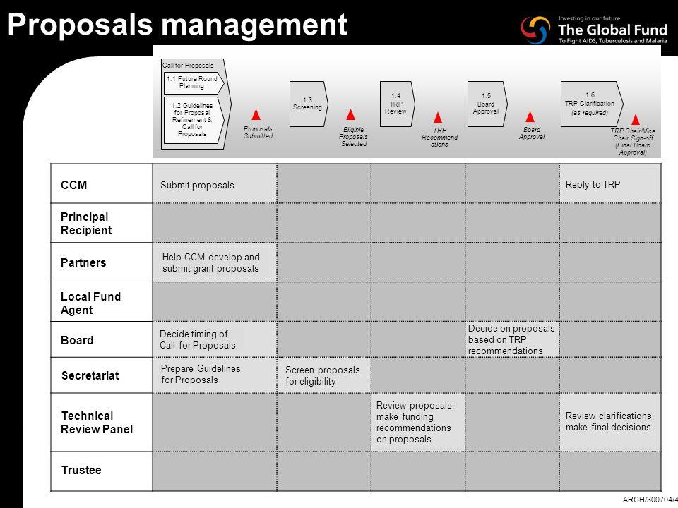 Proposals management CCM Principal Recipient Partners Local Fund Agent