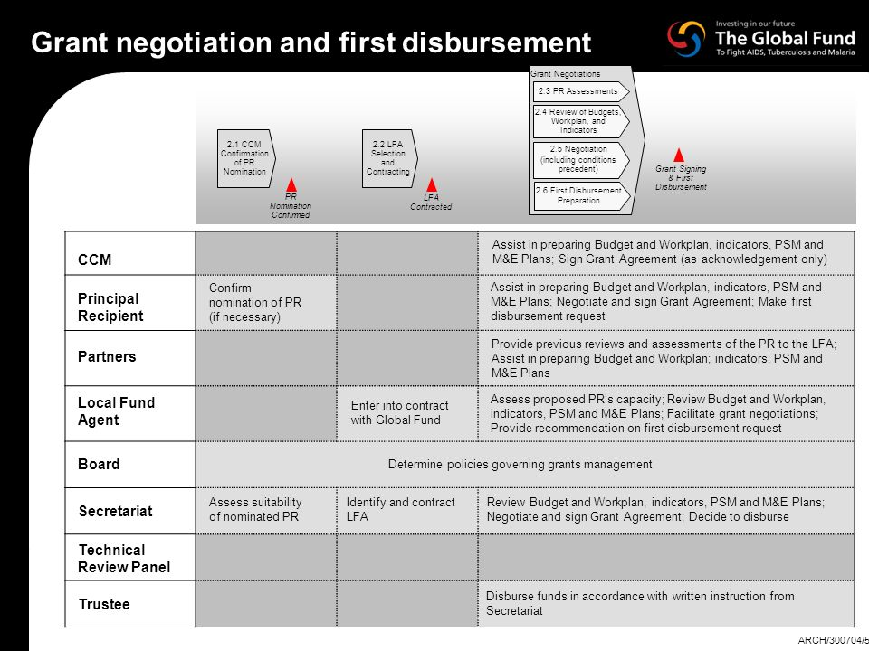 Grant negotiation and first disbursement