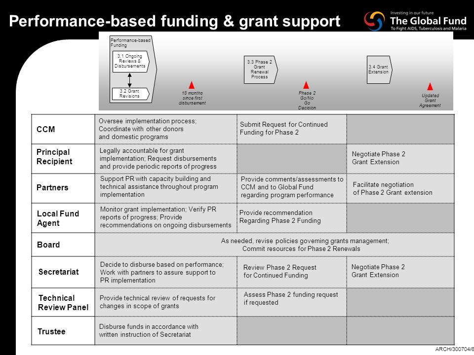 Performance-based funding & grant support