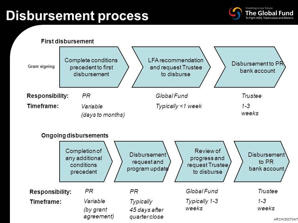 Disbursement process First disbursement Complete conditions