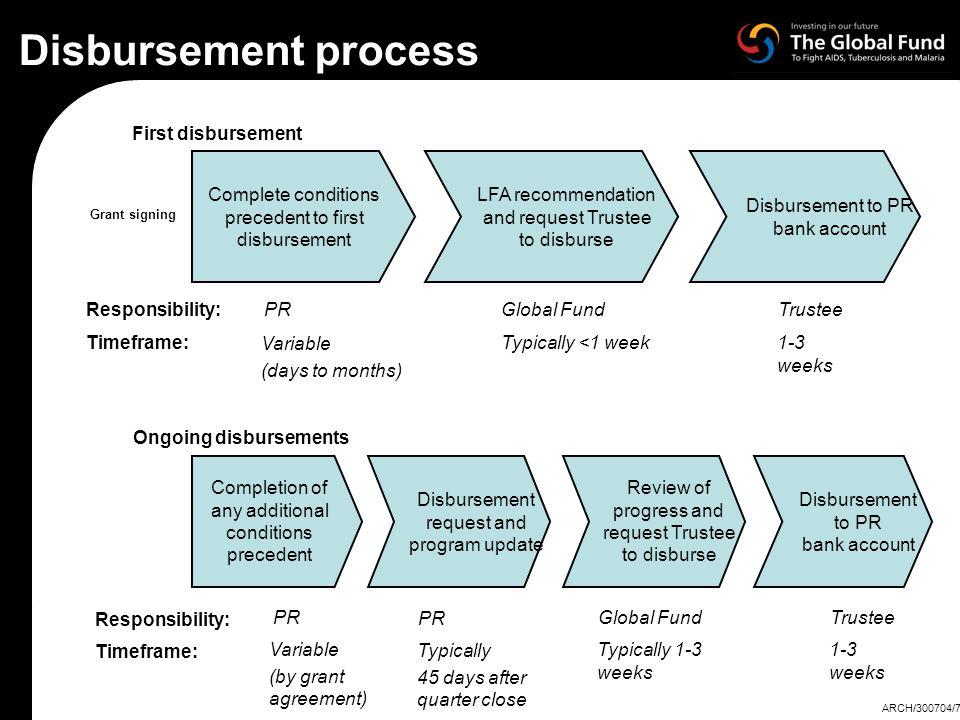 Disbursement process First disbursement Complete conditions