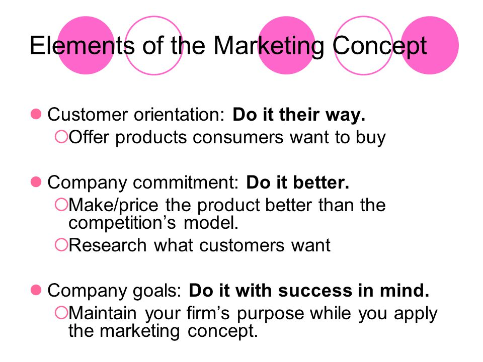 Elements of the Marketing Concept