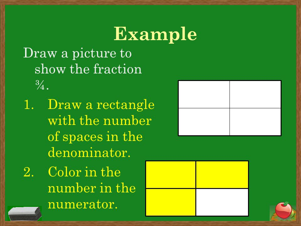 Example Draw a picture to show the fraction ¾.