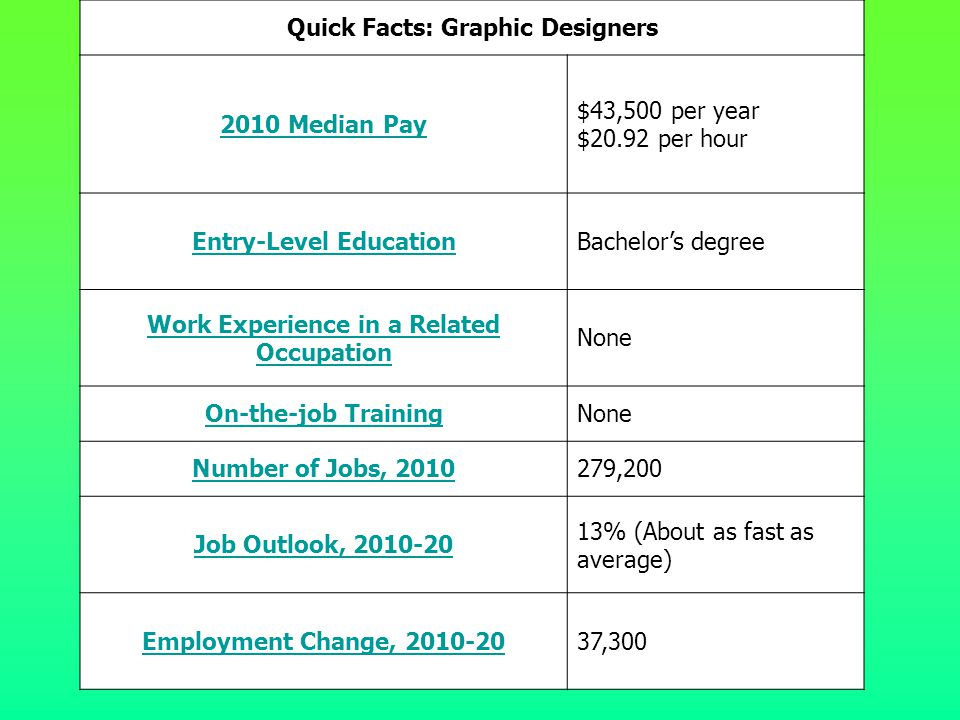 Quick Facts: Graphic Designers 2010 Median Pay