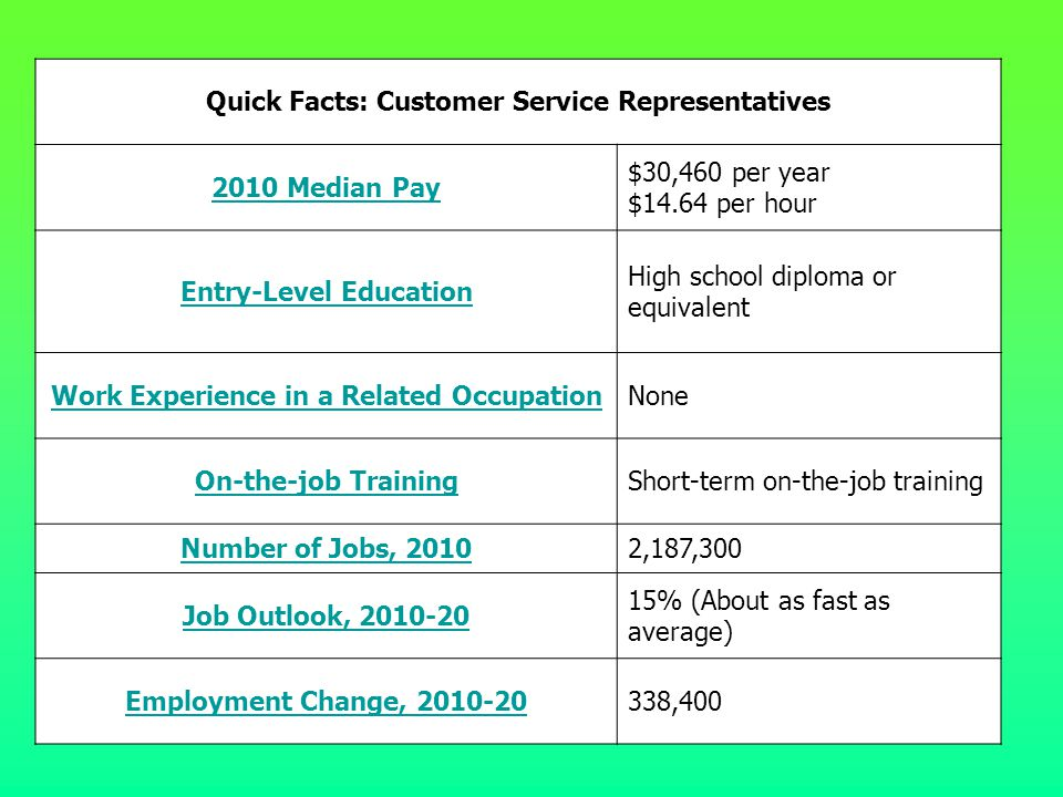 Quick Facts: Customer Service Representatives
