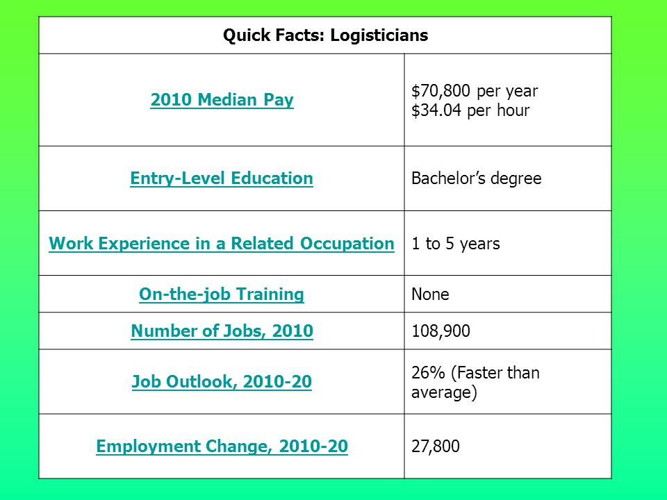 Quick Facts: Logisticians 2010 Median Pay