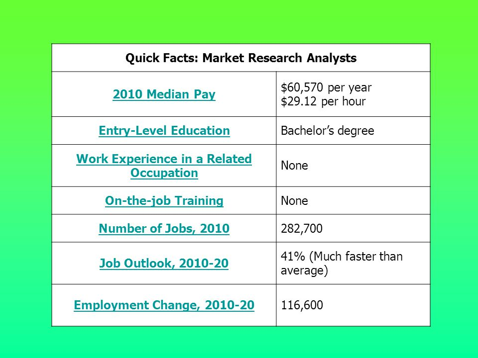 Quick Facts: Market Research Analysts 2010 Median Pay