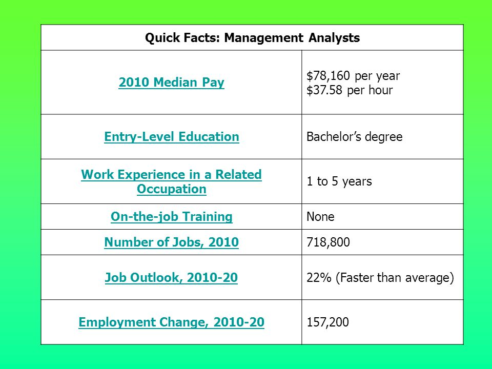 Quick Facts: Management Analysts 2010 Median Pay