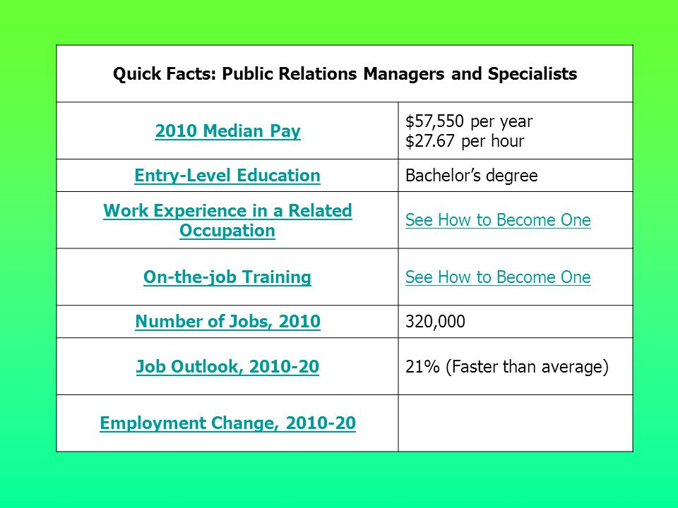Quick Facts: Public Relations Managers and Specialists