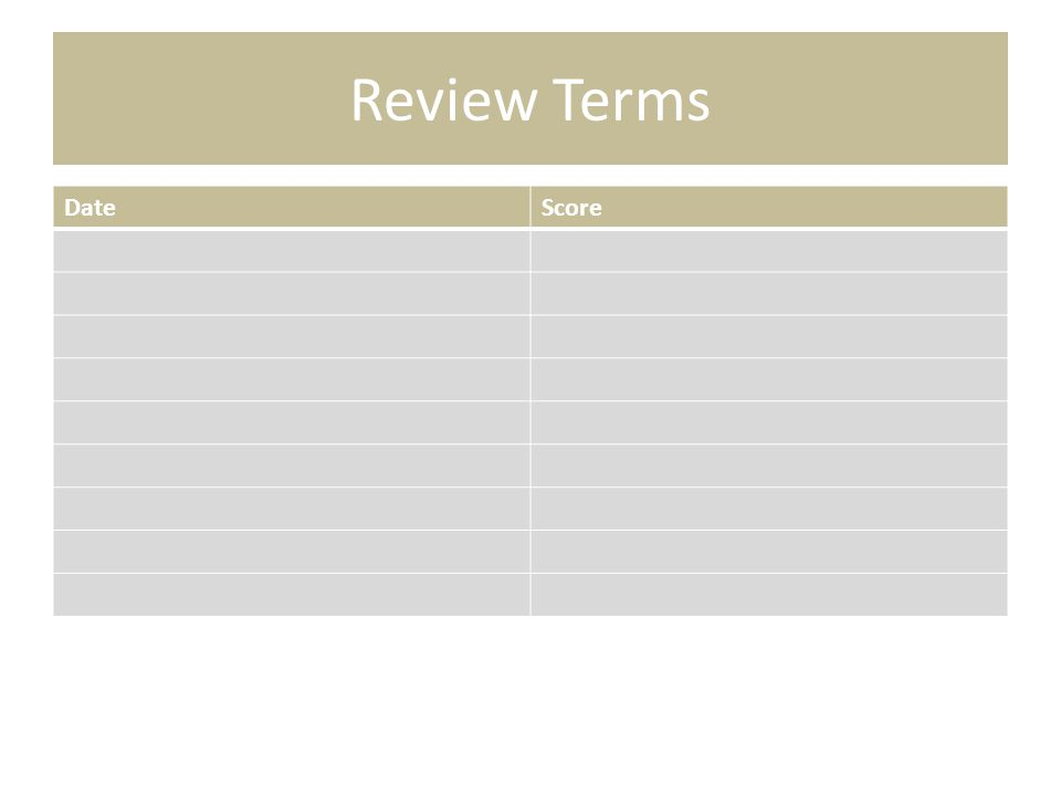 Review Terms Date Score