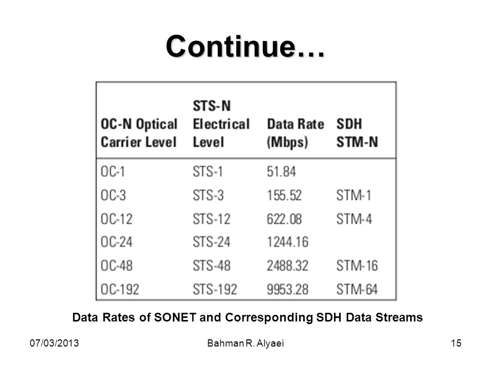 Data Rates of SONET and Corresponding SDH Data Streams