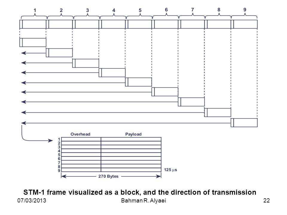 STM-1 frame visualized as a block, and the direction of transmission