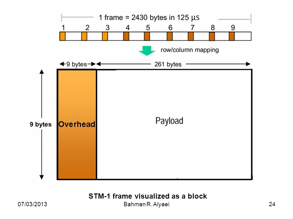 STM-1 frame visualized as a block