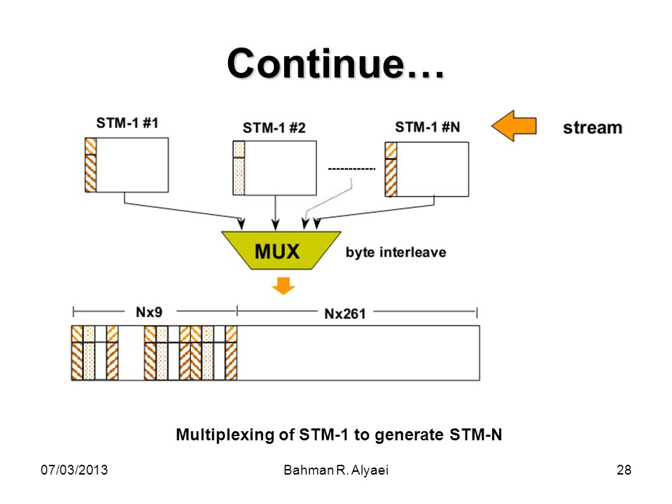 Multiplexing of STM-1 to generate STM-N
