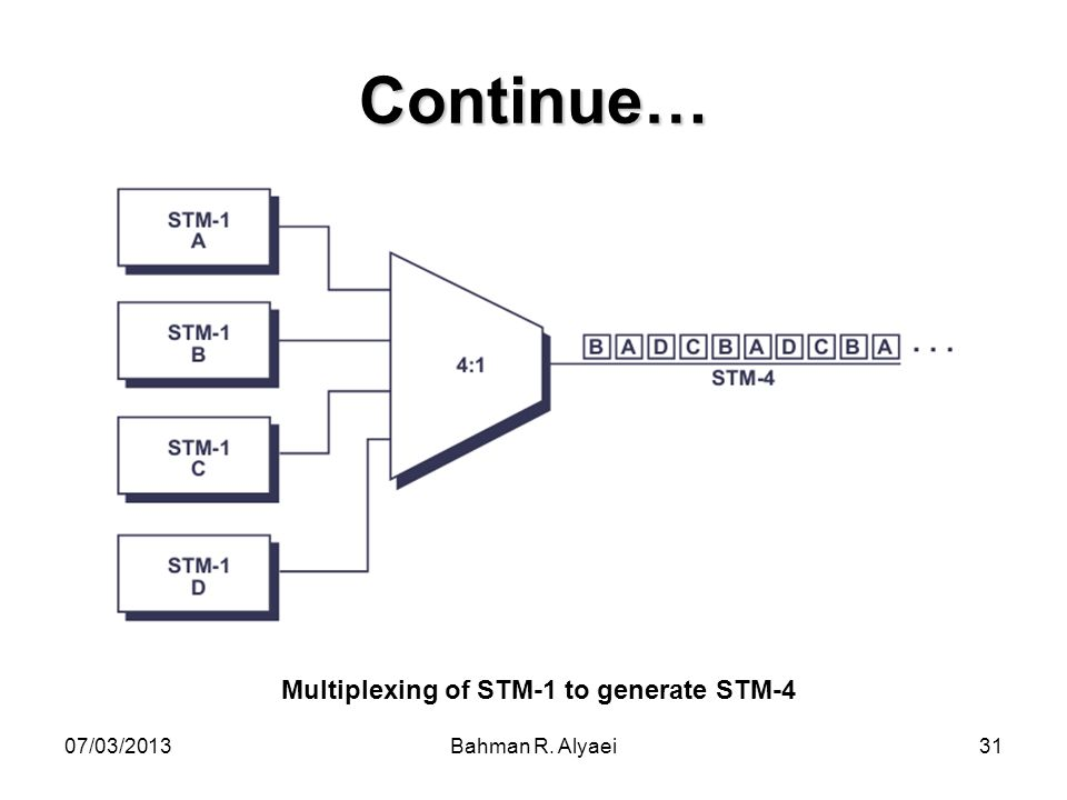 Multiplexing of STM-1 to generate STM-4