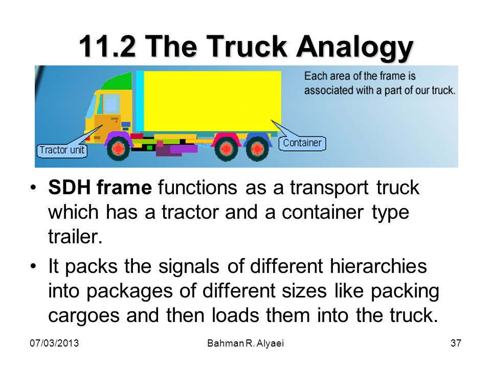 11.2 The Truck Analogy SDH frame functions as a transport truck which has a tractor and a container type trailer.