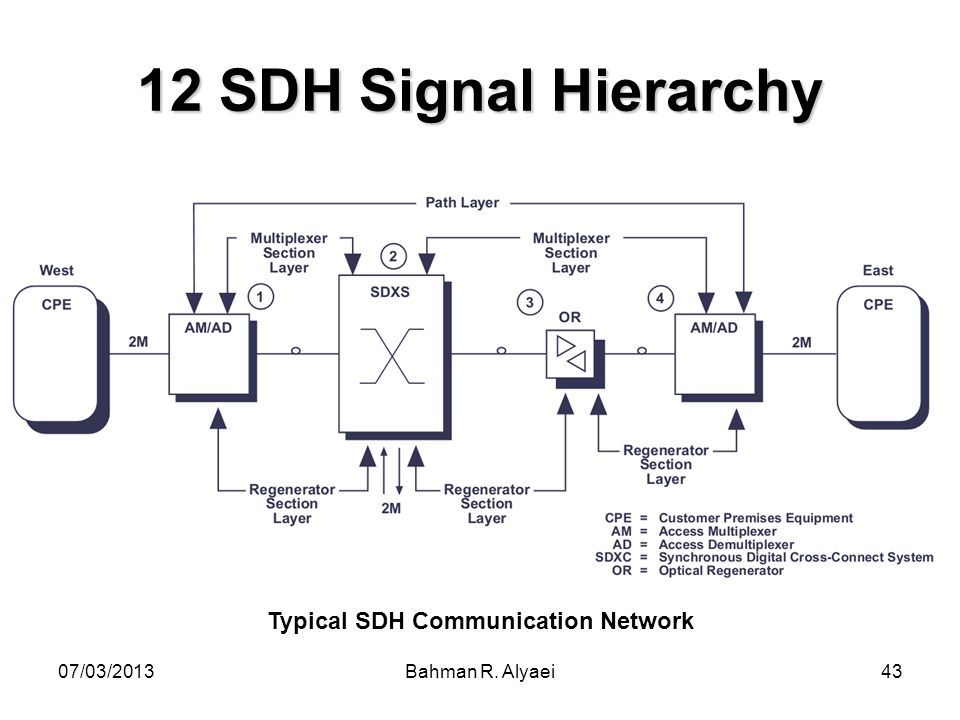 Typical SDH Communication Network