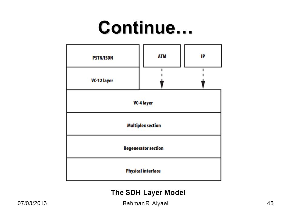 Continue… The SDH Layer Model 07/03/2013 Bahman R. Alyaei
