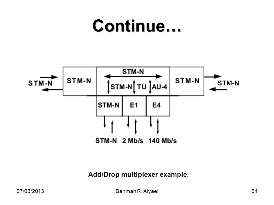 Add/Drop multiplexer example.