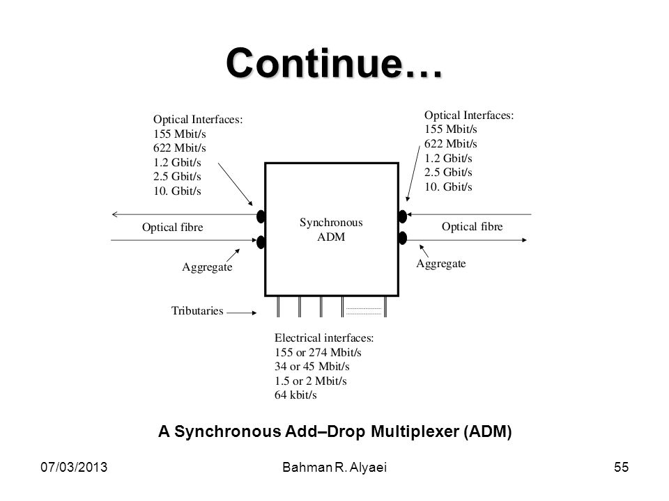 A Synchronous Add–Drop Multiplexer (ADM)