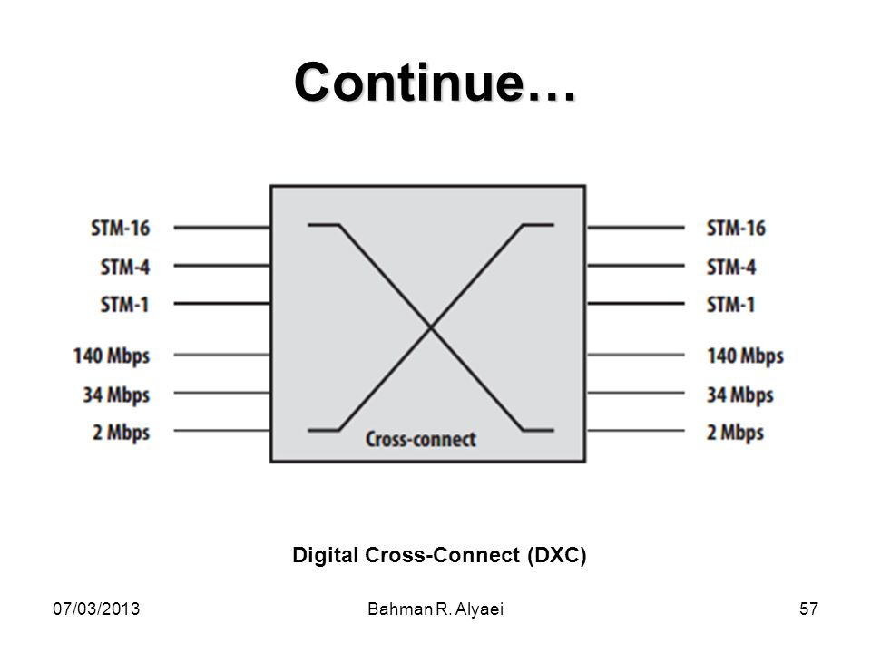 Digital Cross-Connect (DXC)