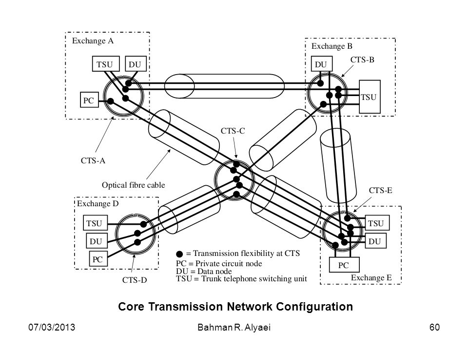 Core Transmission Network Configuration