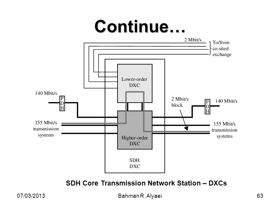 Continue… SDH Core Transmission Network Station – DXCs 07/03/2013