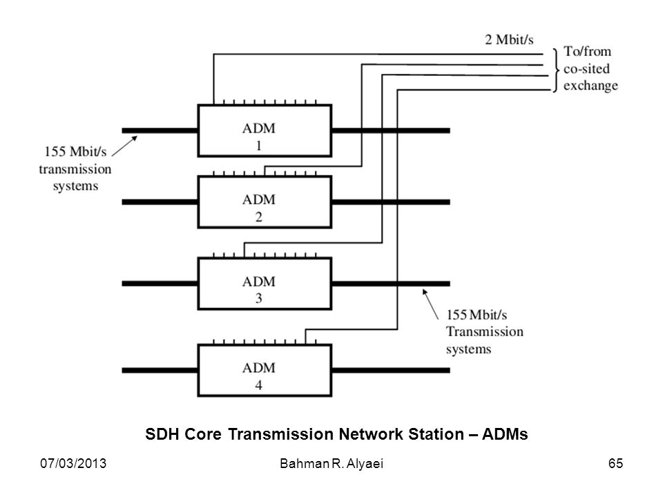 SDH Core Transmission Network Station – ADMs