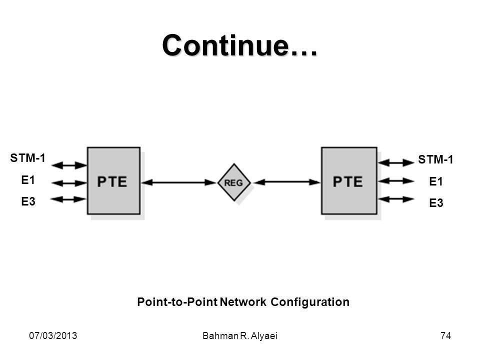 Point-to-Point Network Configuration