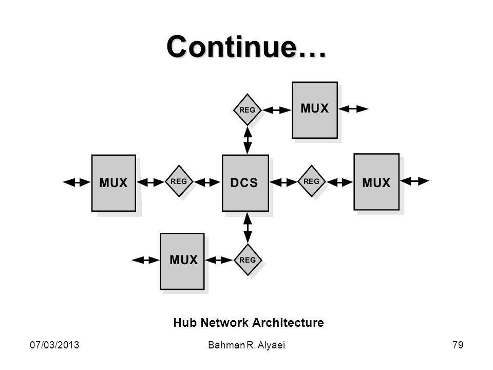 Hub Network Architecture