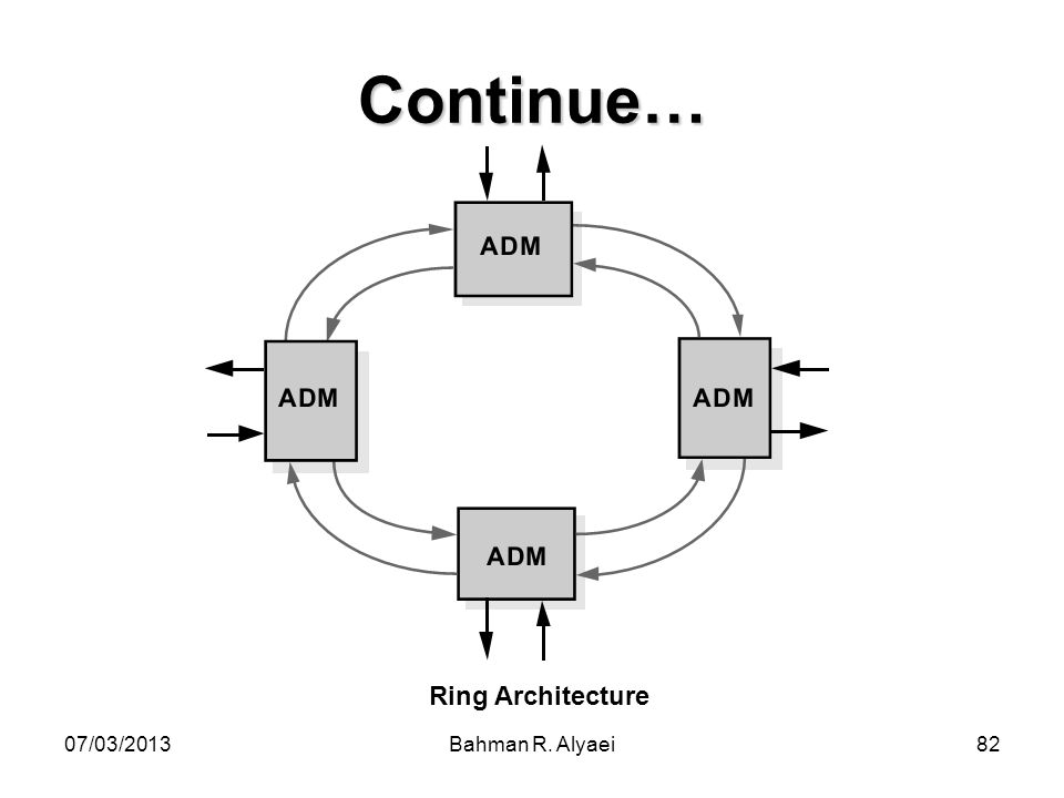 Continue… Ring Architecture 07/03/2013 Bahman R. Alyaei