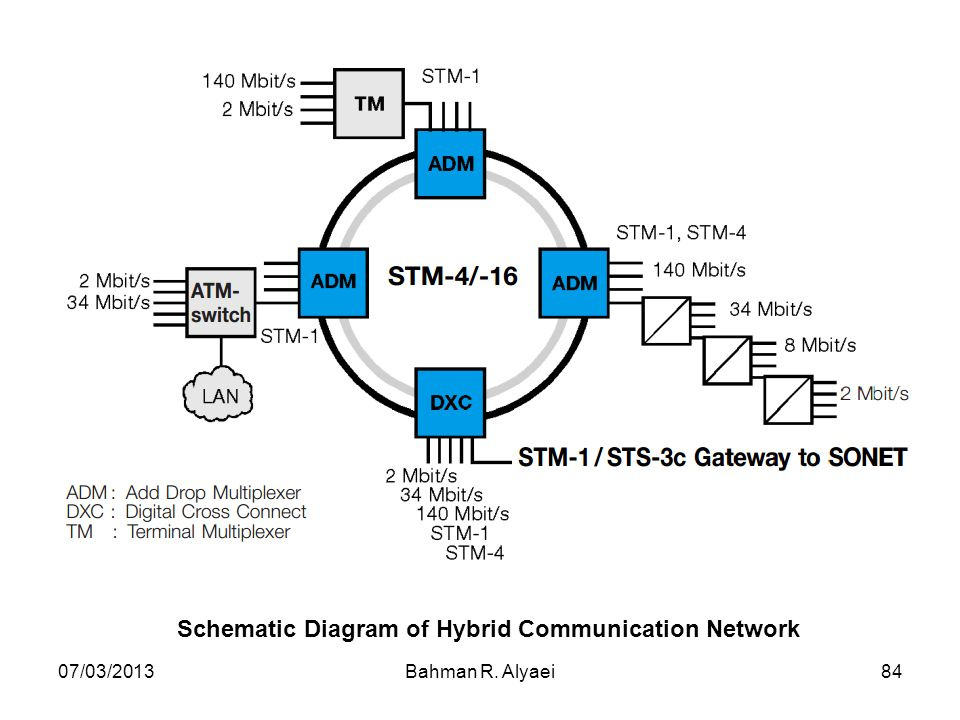 Schematic Diagram of Hybrid Communication Network