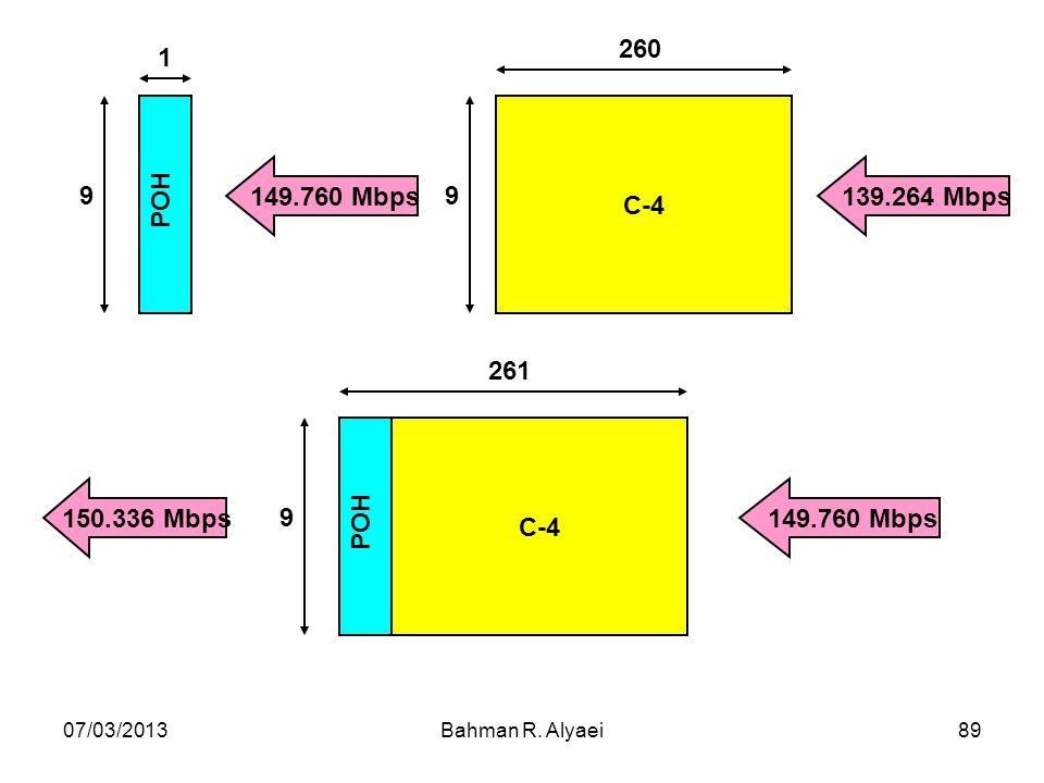 C-4 260 9 POH 9 1 149.760 Mbps 139.264 Mbps C-4 POH 9 261 150.336 Mbps