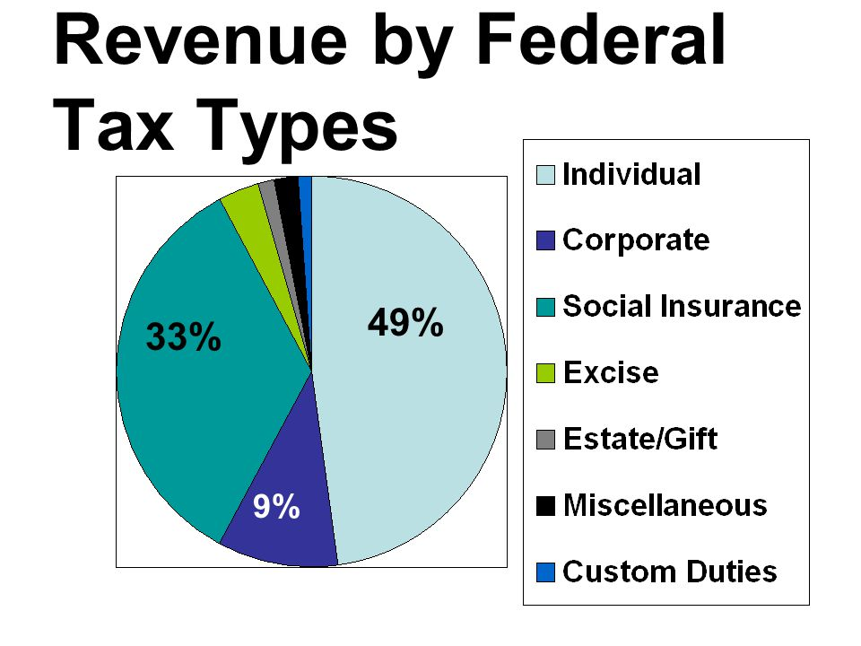 Revenue by Federal Tax Types