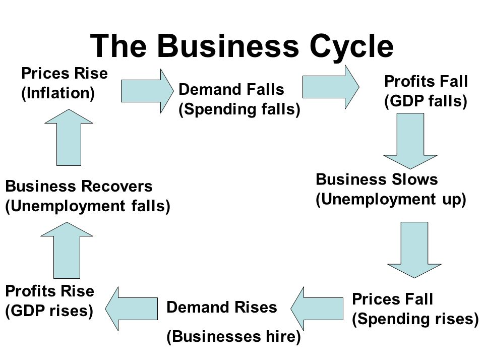 The Business Cycle Prices Rise (Inflation) Profits Fall