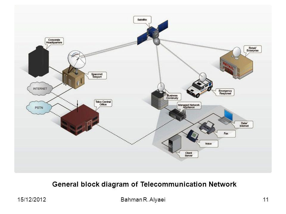 General block diagram of Telecommunication Network