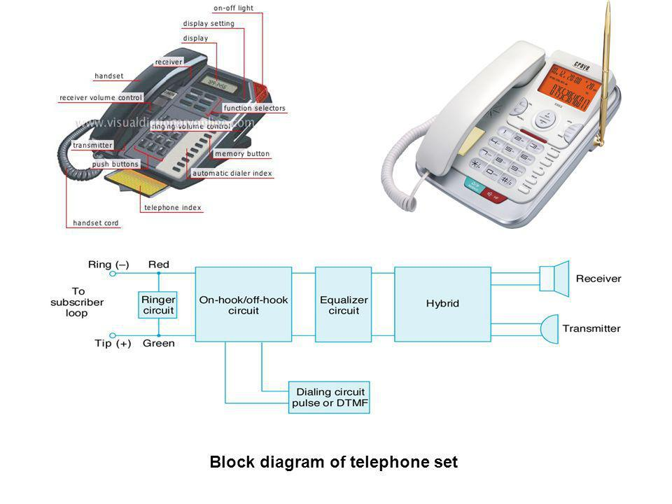Block diagram of telephone set