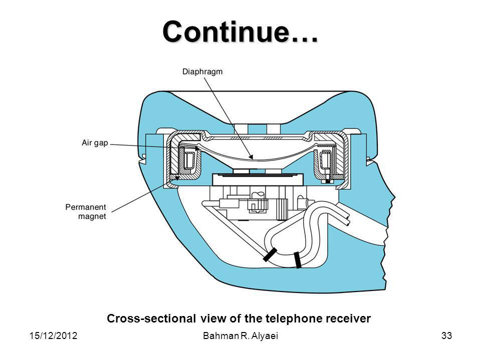 Continue… Cross-sectional view of the telephone receiver 15/12/2012