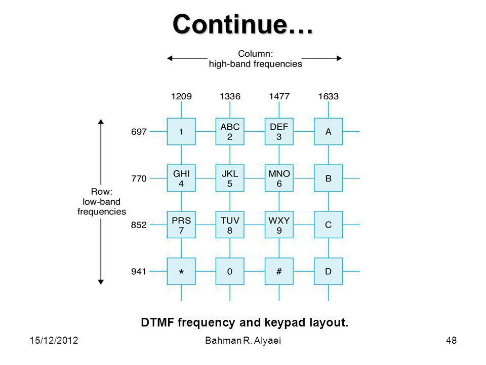 DTMF frequency and keypad layout.