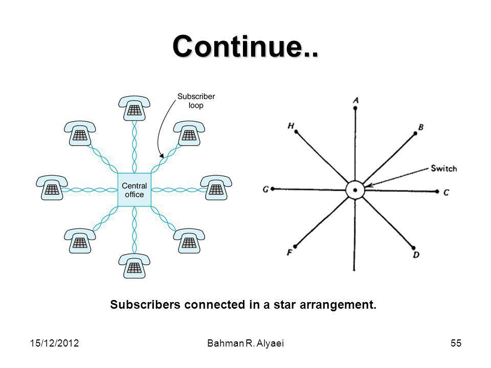 Subscribers connected in a star arrangement.