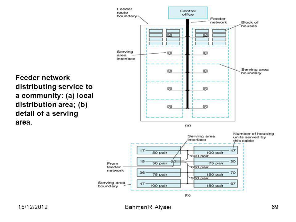 Feeder network distributing service to a community: (a) local distribution area; (b) detail of a serving area.