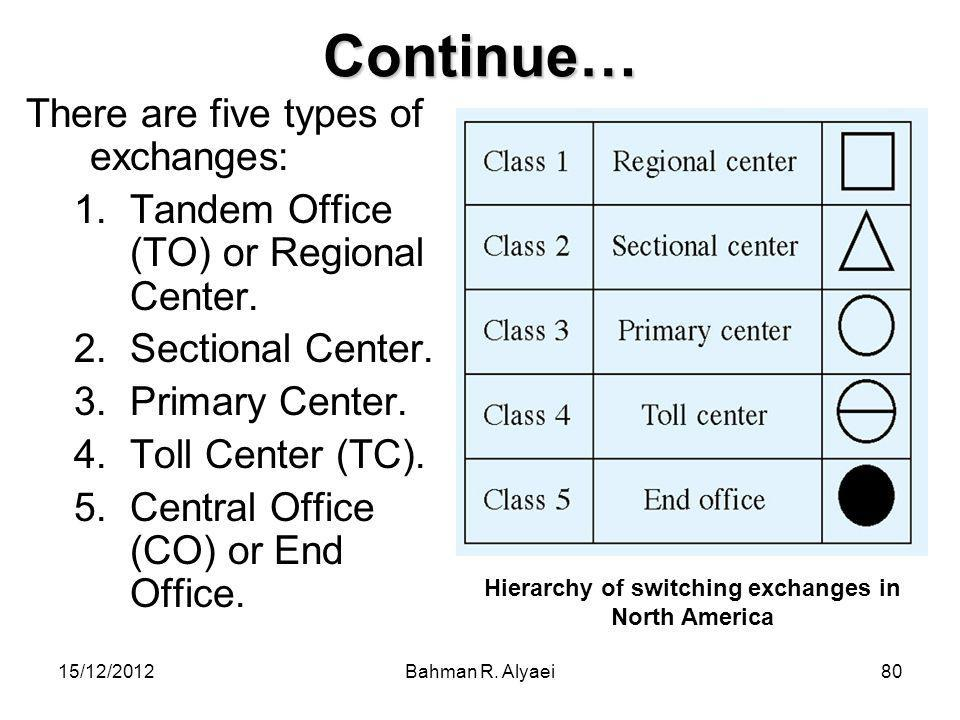 Hierarchy of switching exchanges in North America