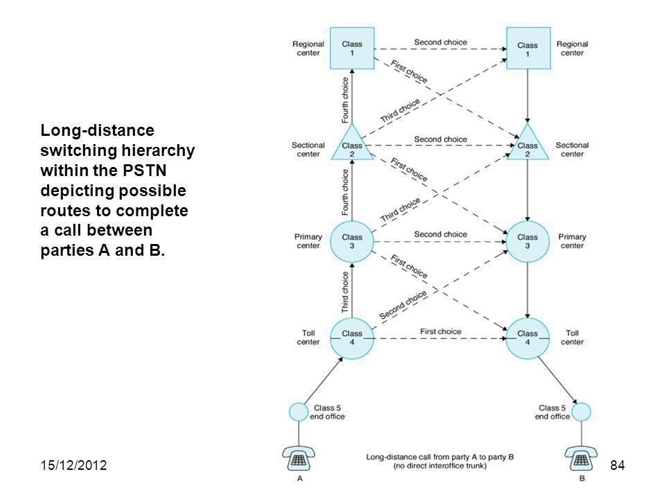 Long-distance switching hierarchy within the PSTN depicting possible routes to complete a call between parties A and B.