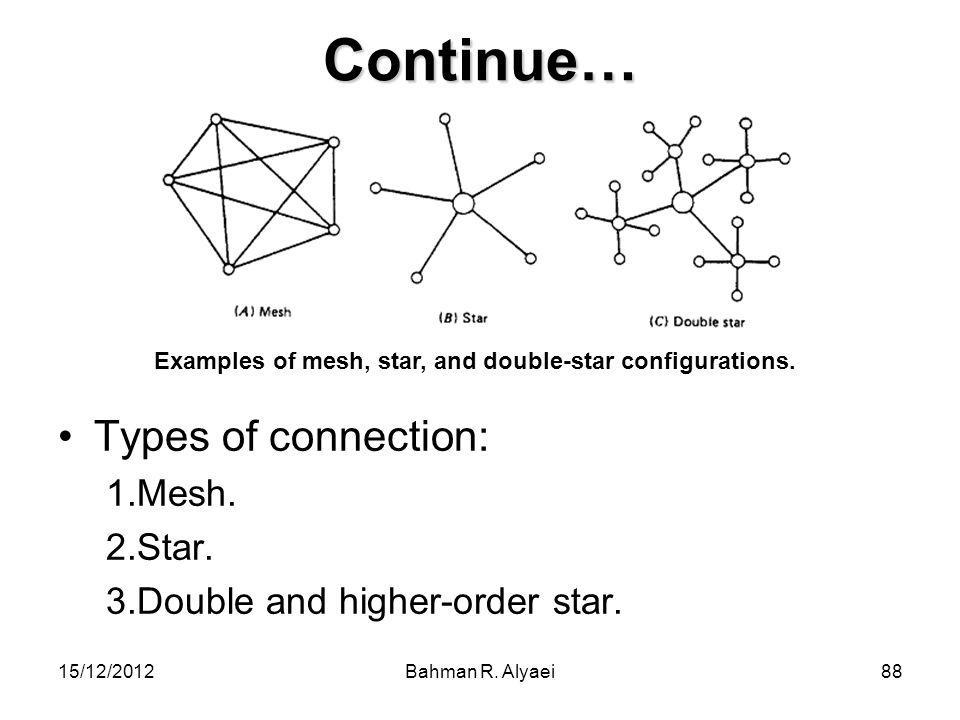 Continue… Types of connection: Mesh. Star.