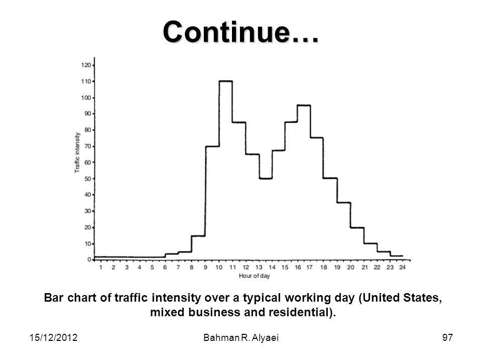 Continue… Bar chart of traffic intensity over a typical working day (United States, mixed business and residential).